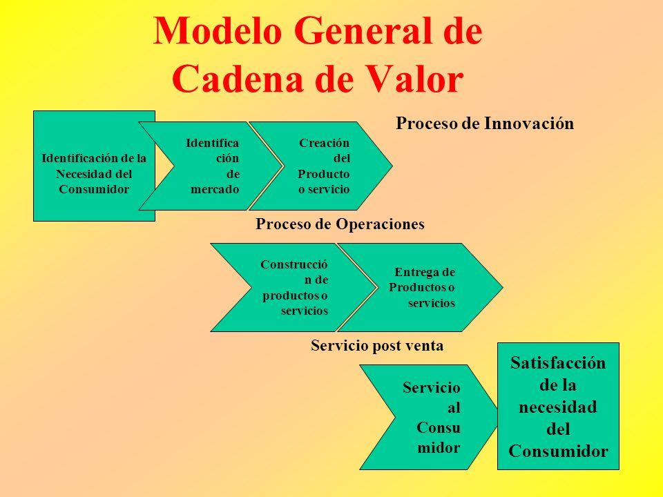 La cadena de valor Cada empresa tiene un set de procesos diferentes para la creación de valor para los consumidores y para lograr los resultados finan