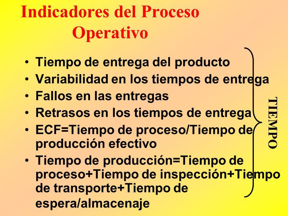 Proceso de Operaciones Comienza con la recepción del pedido y termina con la entrega del producto o servicio. Este proceso enfatiza, eficiencia, consi