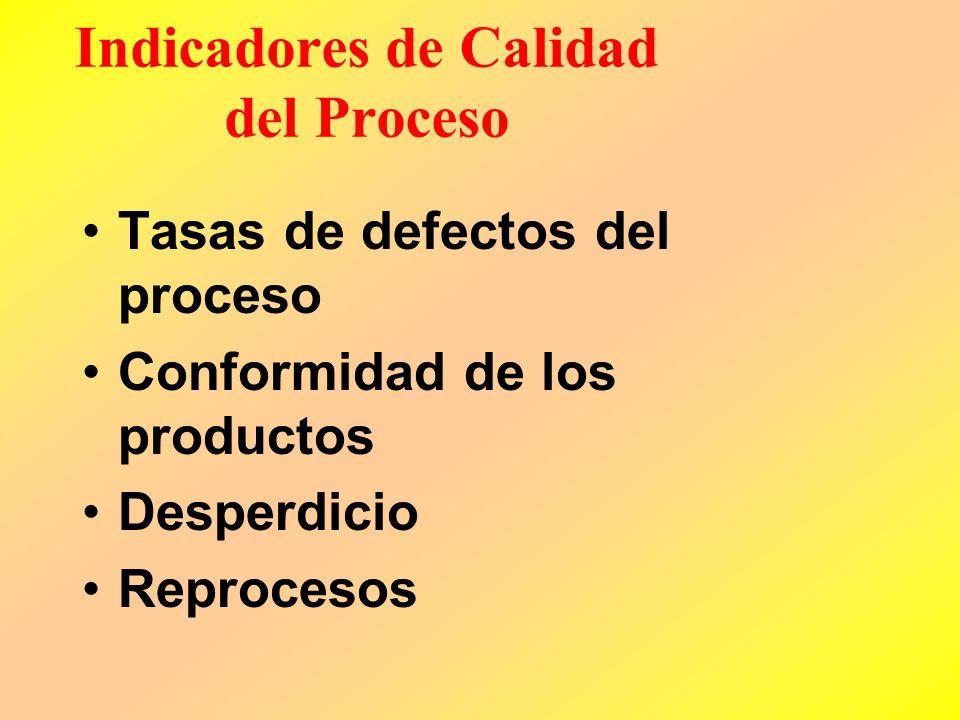 Indicadores del Proceso Operativo Tiempo de entrega del producto Variabilidad en los tiempos de entrega Fallos en las entregas Retrasos en los tiempos
