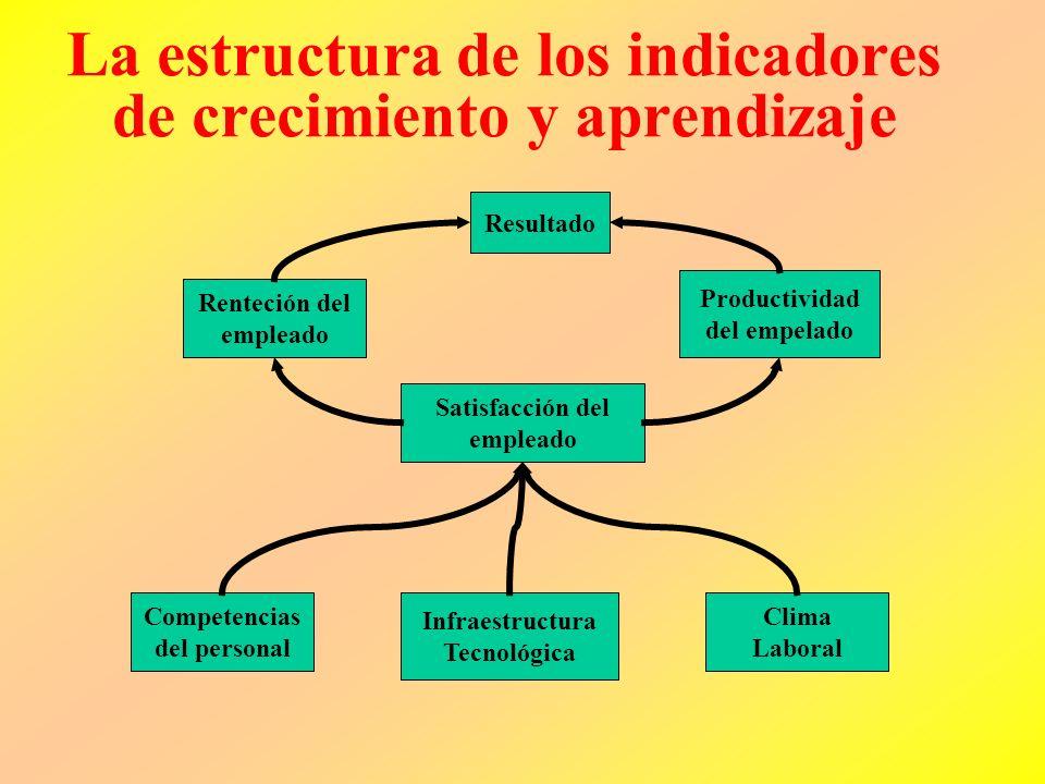 Tres Categorías Capacidades de los Empleados Sistemas de Información Motivación, empowerment y alineamiento