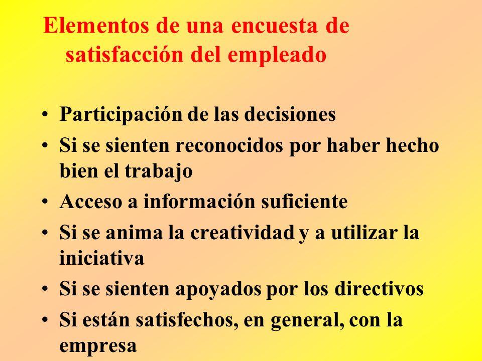 La estructura de los indicadores de crecimiento y aprendizaje Productividad del empelado Satisfacción del empleado Resultado Renteción del empleado Co