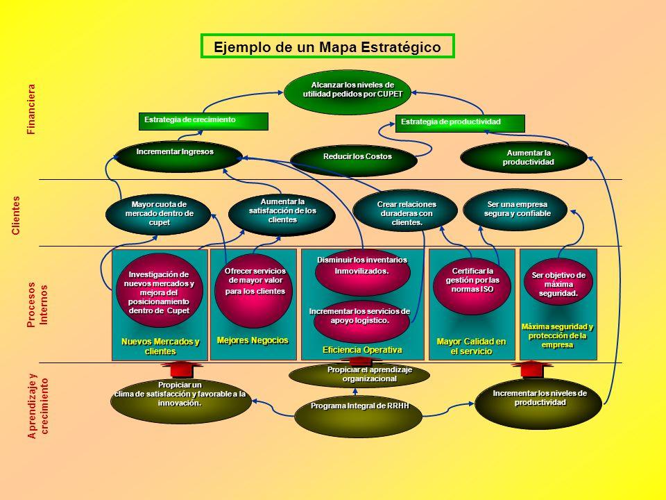 ¿COMO PODEMOS CONSTRUIR UN CMI QUE TRASLADE LA ESTRATEGIA A LOS INDICADORES? Principios: 1.Las relaciones causa-efecto: cada indicador seleccionado de
