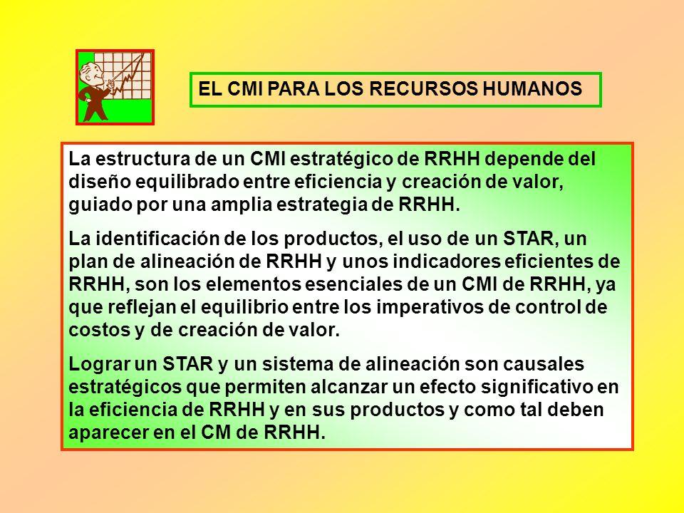 Llevar a cabo un proceso que vincule a RRHH con la estrategia a través de un CMI, requiere una serie de pasos como los siguientes: 1. Estrategia clara