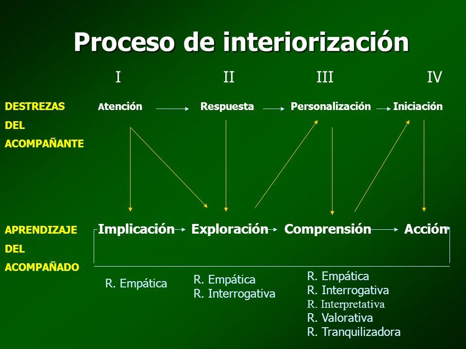 Proceso de interiorización I II IIIIV DESTREZAS A tención Respuesta Personalización Iniciación DEL ACOMPAÑANTE APRENDIZAJE ImplicaciónExploraciónCompr