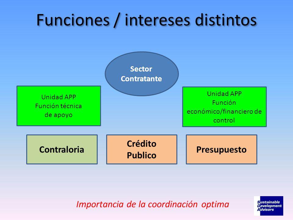 Funciones / intereses distintos Unidad APP Función técnica de apoyo Unidad APP Función económico/financiero de control Sector Contratante Importancia