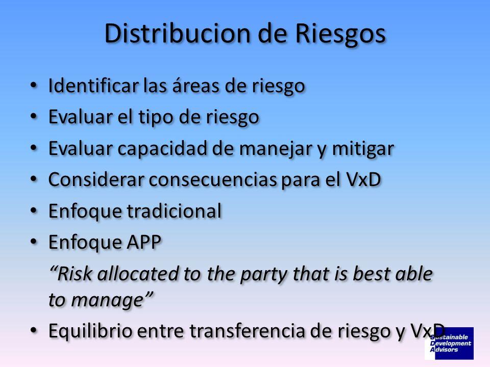 Distribucion de Riesgos Identificar las áreas de riesgo Evaluar el tipo de riesgo Evaluar capacidad de manejar y mitigar Considerar consecuencias para