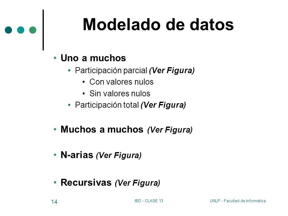 UNLP - Facultad de InformáticaIBD - CLASE 13 14 Modelado de datos Uno a muchos Participación parcial (Ver Figura) Con valores nulos Sin valores nulos