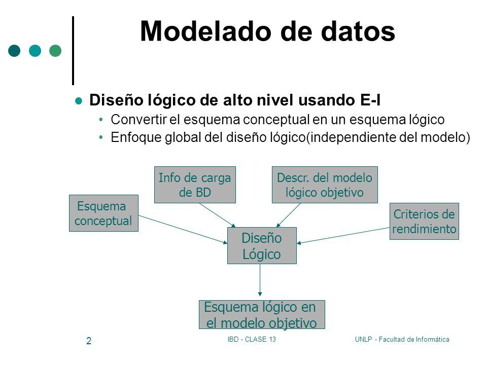 UNLP - Facultad de InformáticaIBD - CLASE 13 2 Modelado de datos Diseño lógico de alto nivel usando E-I Convertir el esquema conceptual en un esquema