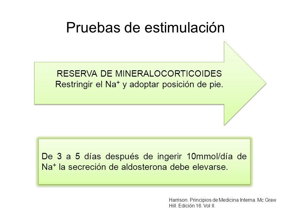 Pruebas de estimulación De 3 a 5 días después de ingerir 10mmol/día de Na + la secreción de aldosterona debe elevarse. RESERVA DE MINERALOCORTICOIDES