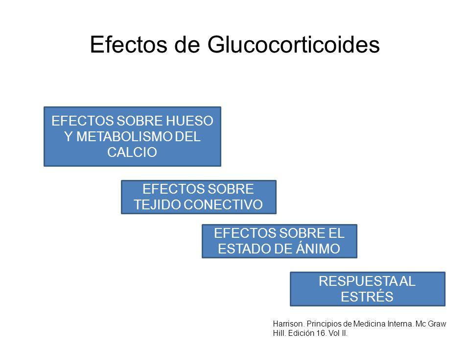 Efectos de Glucocorticoides EFECTOS SOBRE HUESO Y METABOLISMO DEL CALCIO EFECTOS SOBRE TEJIDO CONECTIVO EFECTOS SOBRE EL ESTADO DE ÁNIMO RESPUESTA AL