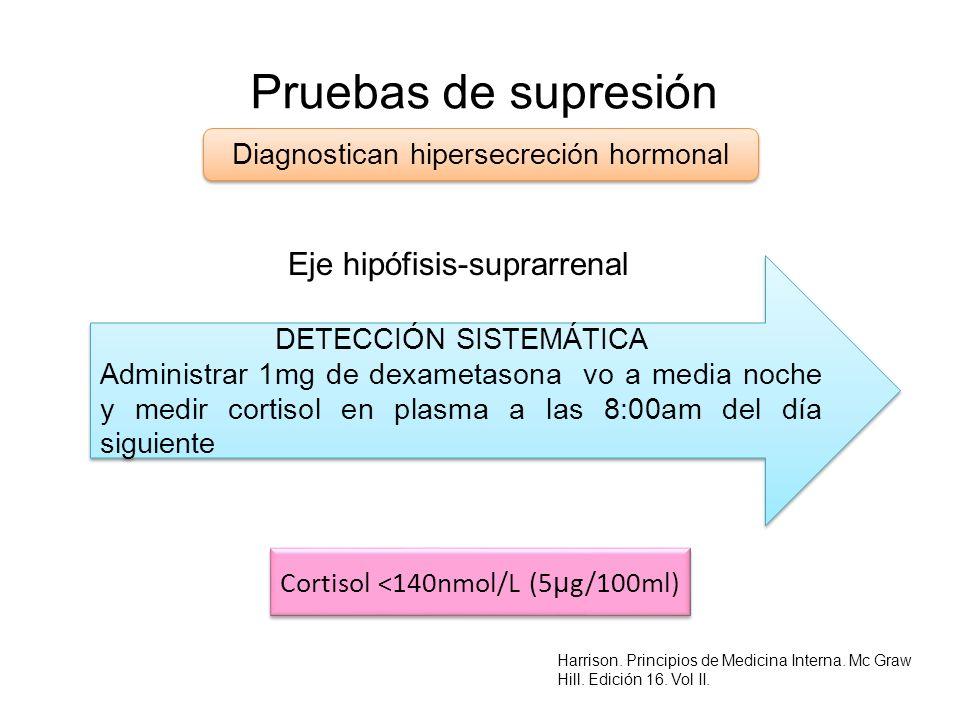 Pruebas de supresión Eje hipófisis-suprarrenal Diagnostican hipersecreción hormonal DETECCIÓN SISTEMÁTICA Administrar 1mg de dexametasona vo a media n