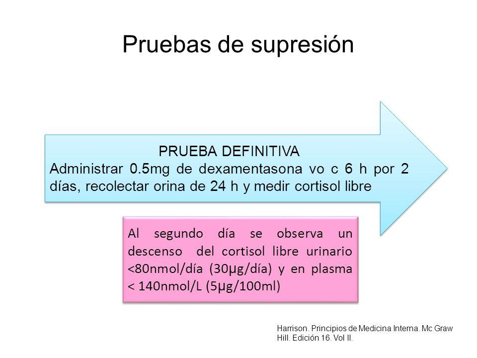 Pruebas de supresión PRUEBA DEFINITIVA Administrar 0.5mg de dexamentasona vo c 6 h por 2 días, recolectar orina de 24 h y medir cortisol libre PRUEBA
