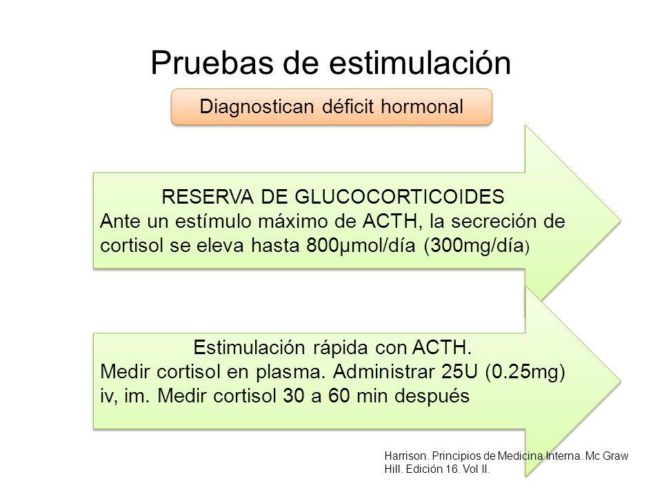 Pruebas de estimulación Diagnostican déficit hormonal RESERVA DE GLUCOCORTICOIDES Ante un estímulo máximo de ACTH, la secreción de cortisol se eleva h