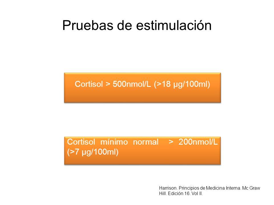 Pruebas de estimulación Cortisol > 500nmol/L (>18 μg/100ml) Cortisol mínimo normal > 200nmol/L (>7 μg/100ml) Harrison. Principios de Medicina Interna.