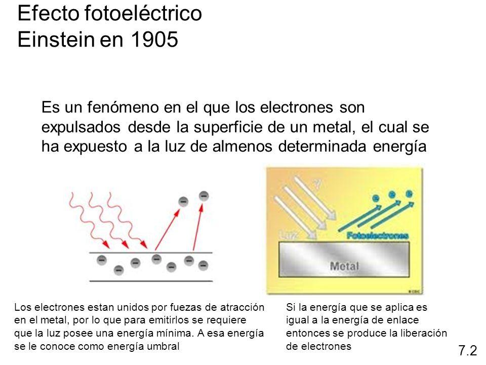 La luz tiene ambos: 1.naturaleza de onda 2.naturaleza de partícula h = KE + w Efecto fotoeléctrico Einstein en 1905 Fotón es una partícula de luz h KE e - 7.2 Luz incidente Fuente de voltaje Detector