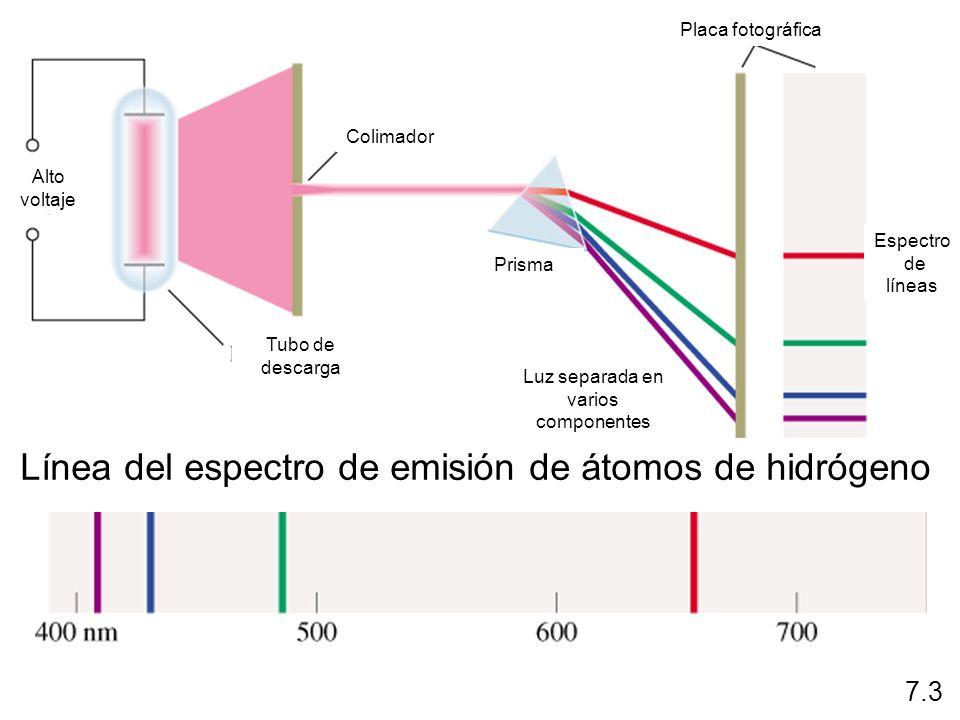 Teoría de Bohr: Explicación del espectro de emisión del átomo de hidrçogeno Átomo: Una unidad donde los electrones giran alrededor del núcleo a gran velocidad en orbitales circulares La aceleración del electrón hacia el núcleo provocaría la destrucción del electrón y del protón Bohr: La energía del electrón esta cuantizada Se produce la emisión de radiación de un átomo energizado debido a la caída del electrón de una orbita superior a una orbita inferior