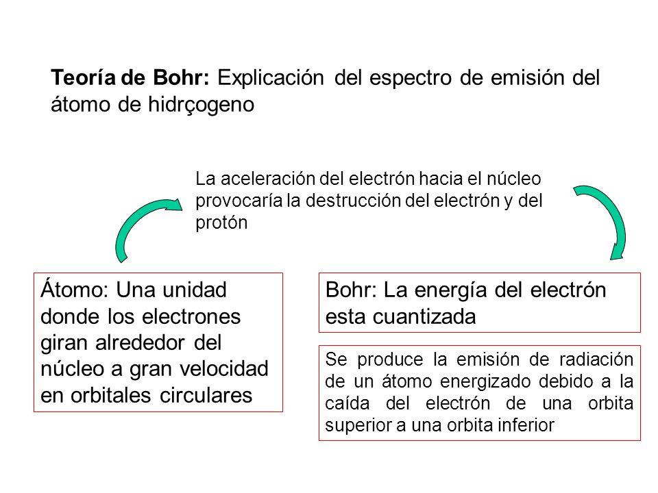 7.3 Pectro de líneas brillantes Metales alcalinos (monovalentes) Elementos alcalino- térreos (divalentes) Metales (divalentes) Litio(Li) Sodio (Na) Potasio(K) Calcio(Ca) Estroncio (Sr) Bario(Ba) Cadmio(Cd) Mercurio(Hg) Hidrógeno(H) Helio(He) Litio(Li)