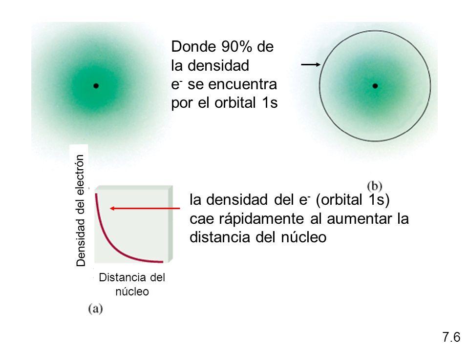 = fn(n, l, m l, m s ) número cuántico del momento angular l Depende del valor de n, l = 0, 1, 2, 3, … n-1 n = 1, l = 0 n = 2, l = 0 o 1 n = 3, l = 0, 1, o 2 La forma del volumen de espacio que ocupa el e - l = 0 orbital s l = 1 orbital p l = 2 orbital d l = 3 orbital f Ecuación de la onda de Schrodinger 7.6