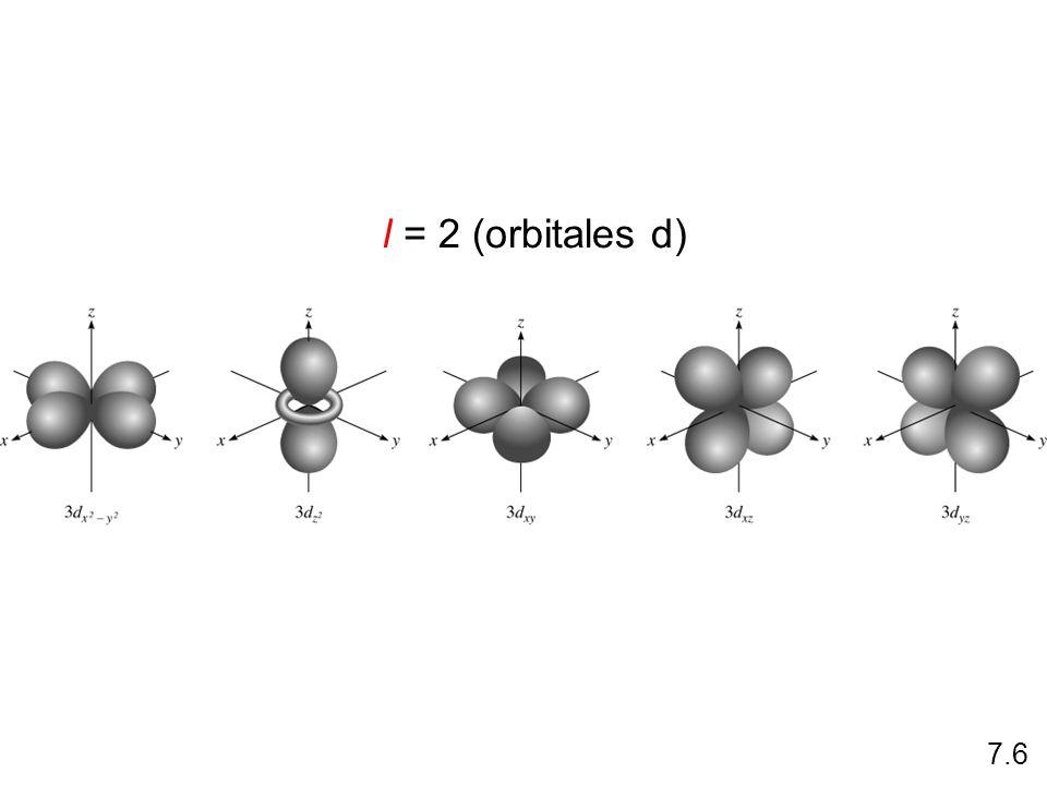 = fn(n, l, m l, m s ) número cuántico magnético m l Depende de l m l = -l, …., 0, ….