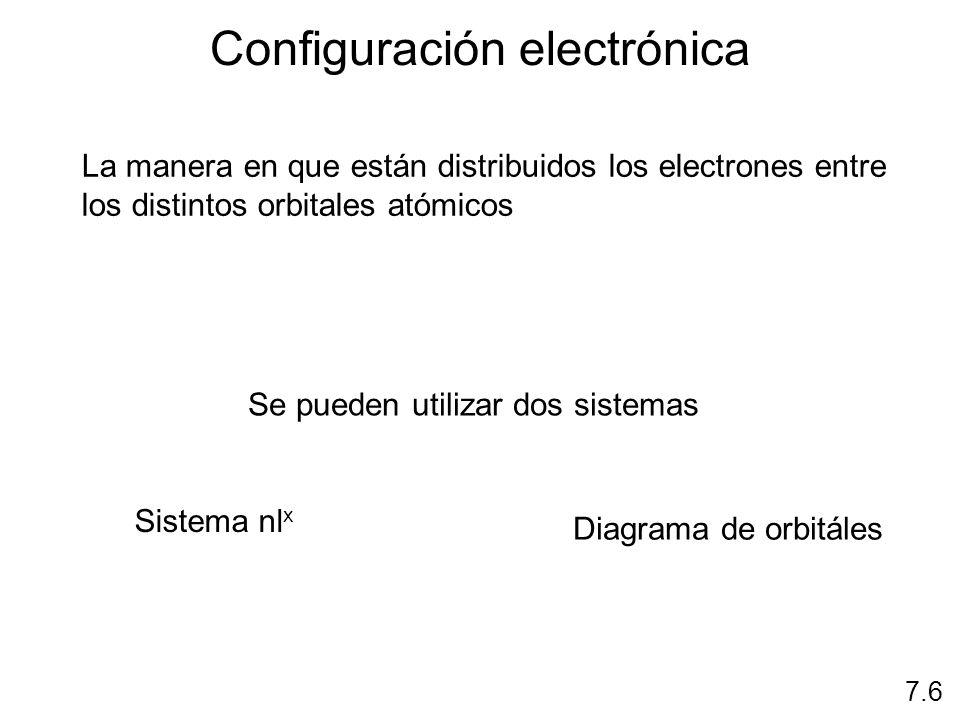 Principio de exclusión de Pauli: dos electrones en un átomo no pueden tener los mismos cuatro números cuánticos.