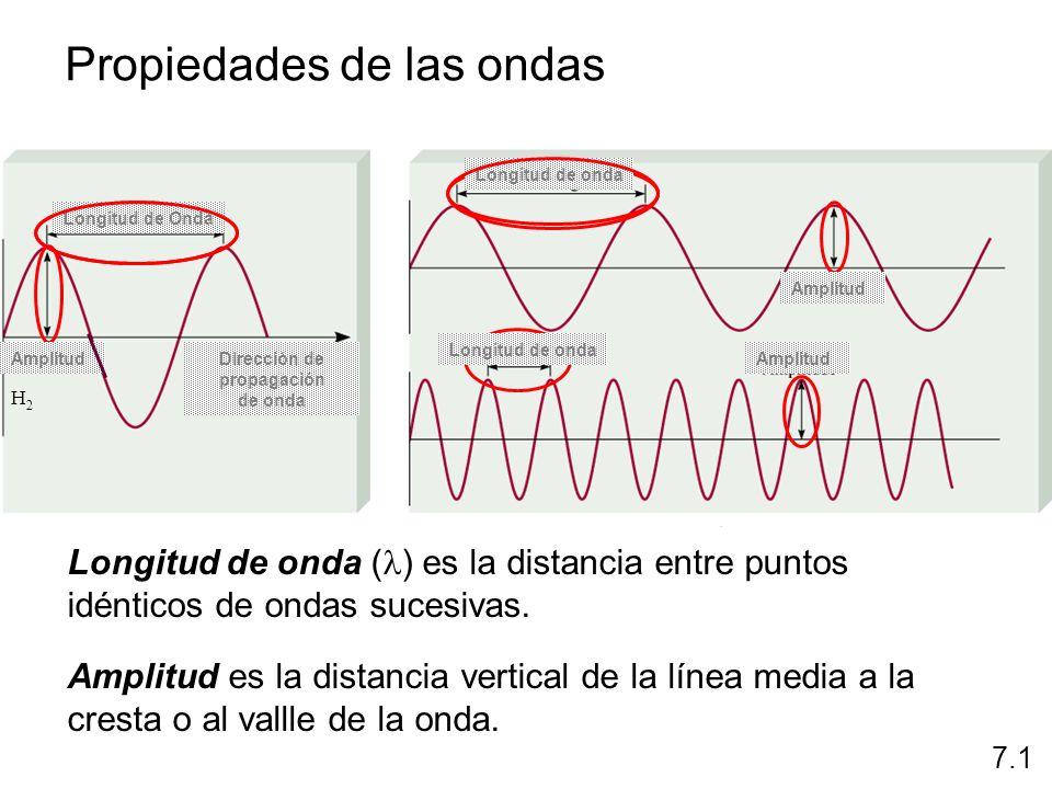 Propiedades de las ondas Frecuencia ( ) es el número de ondas que atraviesan un punto particular en 1 segundo (Hz = 1 ciclo/s).