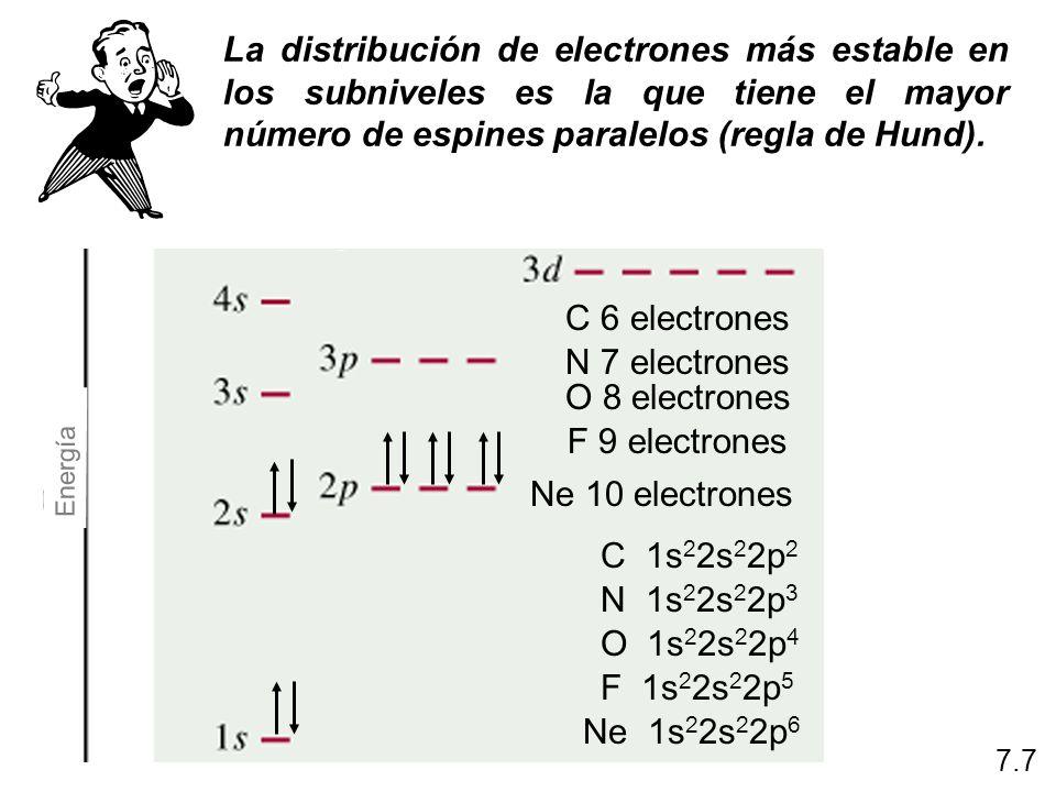 El orden de (llenando) de orbitales en un átomo polielectrónico 1s < 2s < 2p < 3s < 3p < 4s < 3d < 4p < 5s < 4d < 5p < 6s 7.7