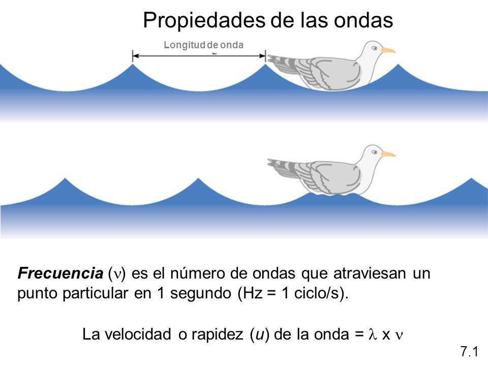 Radiación electromagnética Las ondas electromagnéticas son todas aquellas ondas que componen la luz visible Onda electromagnétiva Componente de campo eléctrico Componente de campo magnético Misma longitud Misma frecuencia Misma velocidad Viajan en planos perpendiculares