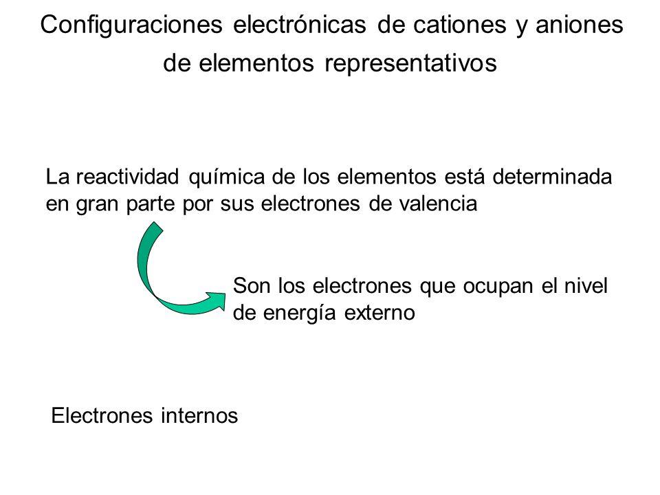 +1+2+3 -2-3 Cationes y aniones de elementos representativos 8.2