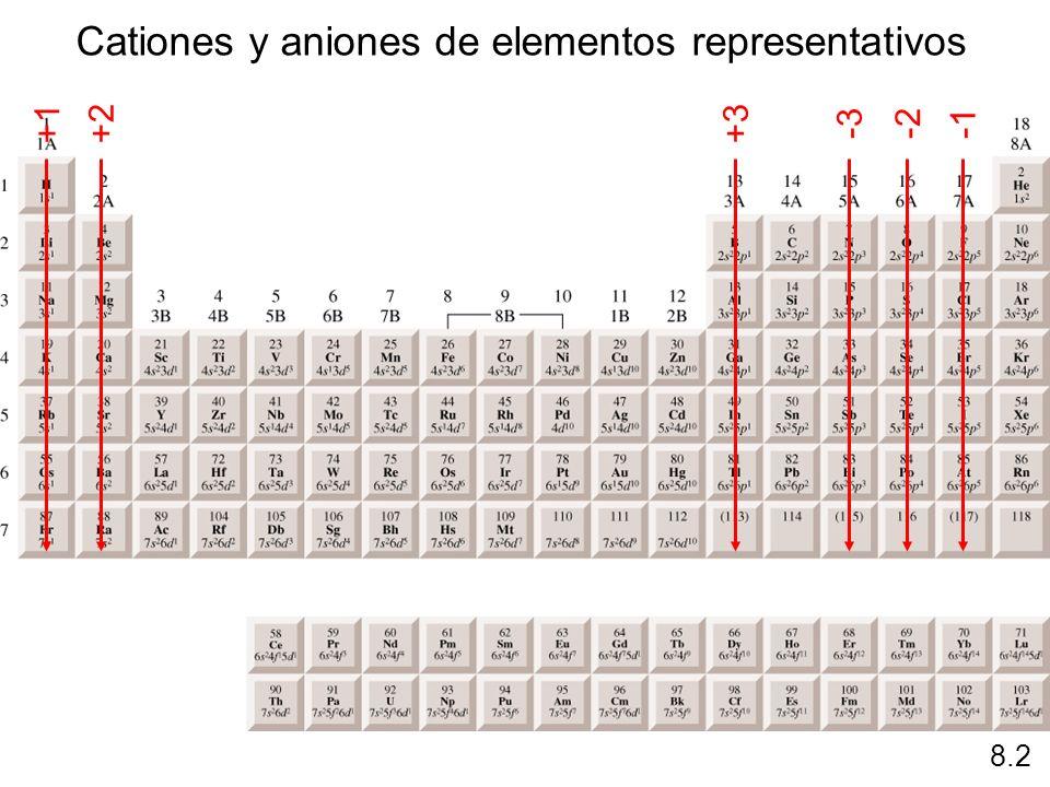 Configuraciones electrónicas de cationes y aniones Na [Ne]3s 1 Na + [Ne] Ca [Ar]4s 2 Ca 2+ [Ar] Al [Ne]3s 2 3p 1 Al 3+ [Ne] Los átomos pierden electrones para que el catión tenga la configuración electrónica externa de un gas noble.