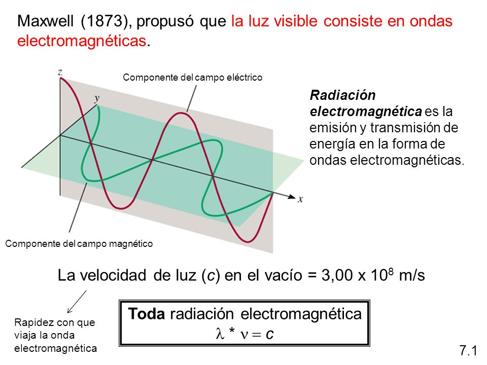 7.1 Rayos XLámparas solares Hornos de microondas, radar policiaco, estaciones de satélite Lámparas incandes- centes TV UHF, teléfonos celulares Radio FM.