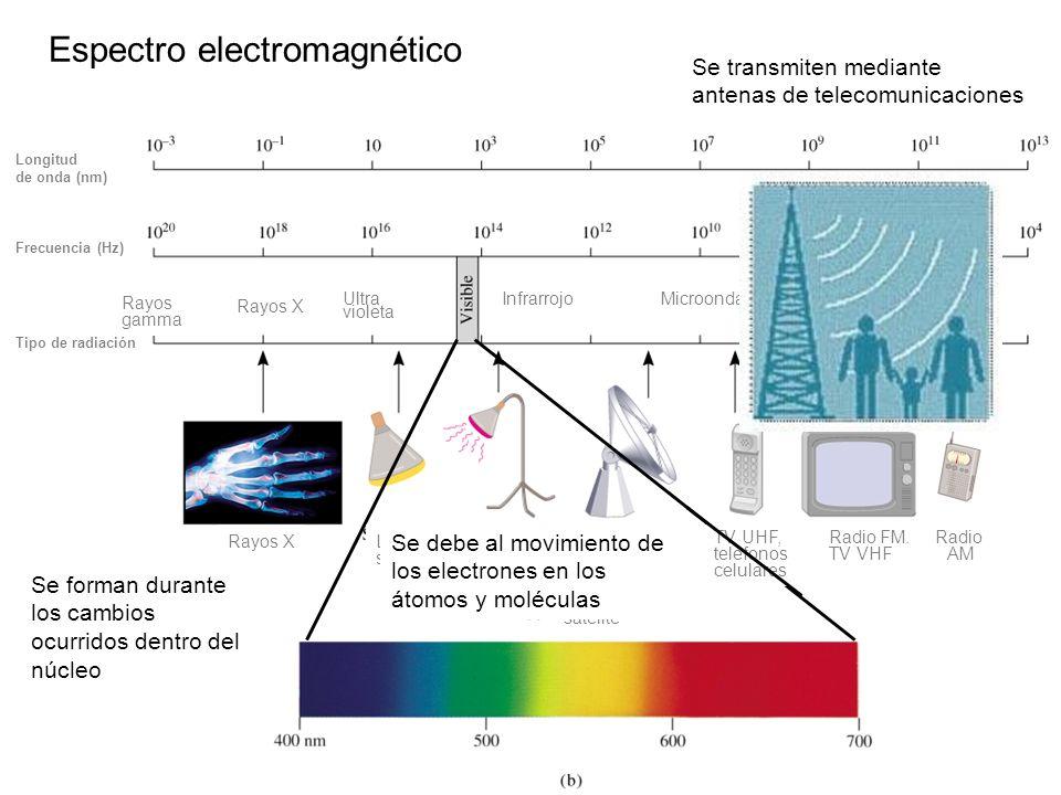 x = c = c/ = 3.00 x 10 8 m/s / 6.0 x 10 4 Hz = 5.0 x 10 3 m onda radiofónica Un fotón tiene una frecuencia de 6,0 x 10 4 Hz.