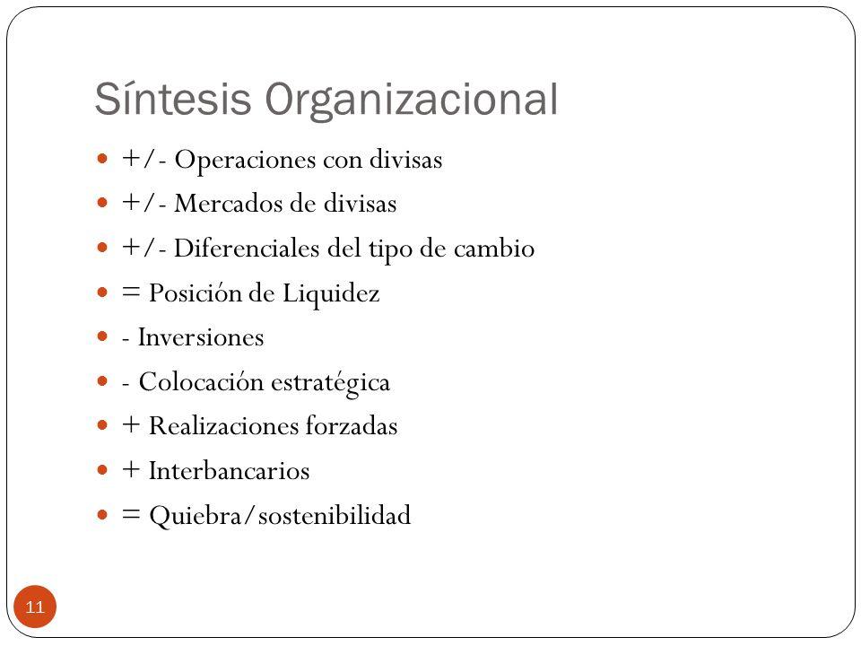 Síntesis Organizacional +/- Operaciones con divisas +/- Mercados de divisas +/- Diferenciales del tipo de cambio = Posición de Liquidez - Inversiones