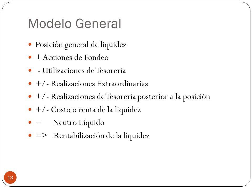 Modelo General Posición general de liquidez + Acciones de Fondeo - Utilizaciones de Tesorería +/- Realizaciones Extraordinarias +/- Realizaciones de Tesorería posterior a la posición +/- Costo o renta de la liquidez = Neutro Líquido => Rentabilización de la liquidez 13