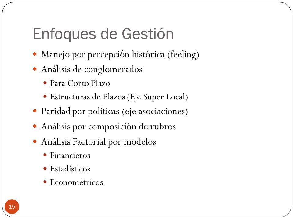 Enfoques de Gestión Manejo por percepción histórica (feeling) Análisis de conglomerados Para Corto Plazo Estructuras de Plazos (Eje Super Local) Parid
