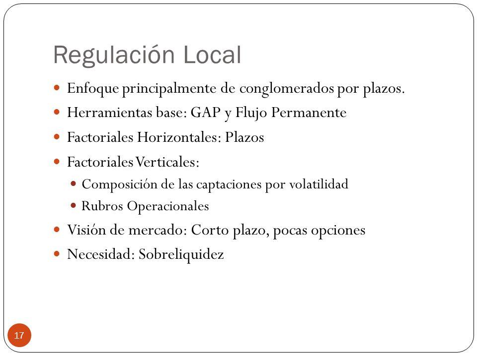 Regulación Local Enfoque principalmente de conglomerados por plazos. Herramientas base: GAP y Flujo Permanente Factoriales Horizontales: Plazos Factor