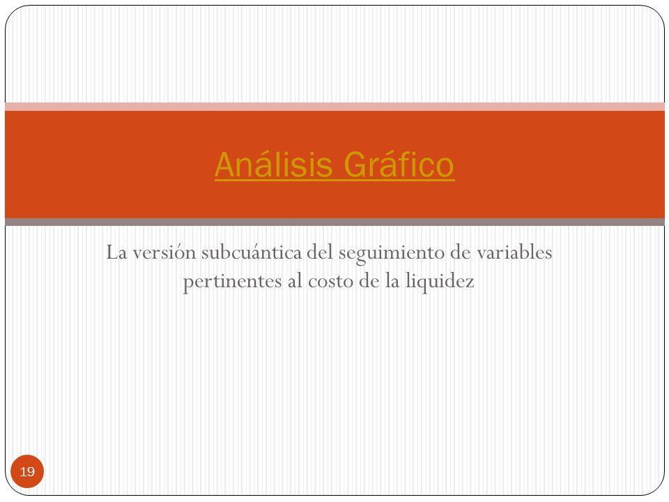 La versión subcuántica del seguimiento de variables pertinentes al costo de la liquidez Análisis Gráfico 19