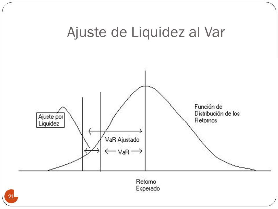 Ajuste de Liquidez al Var 21