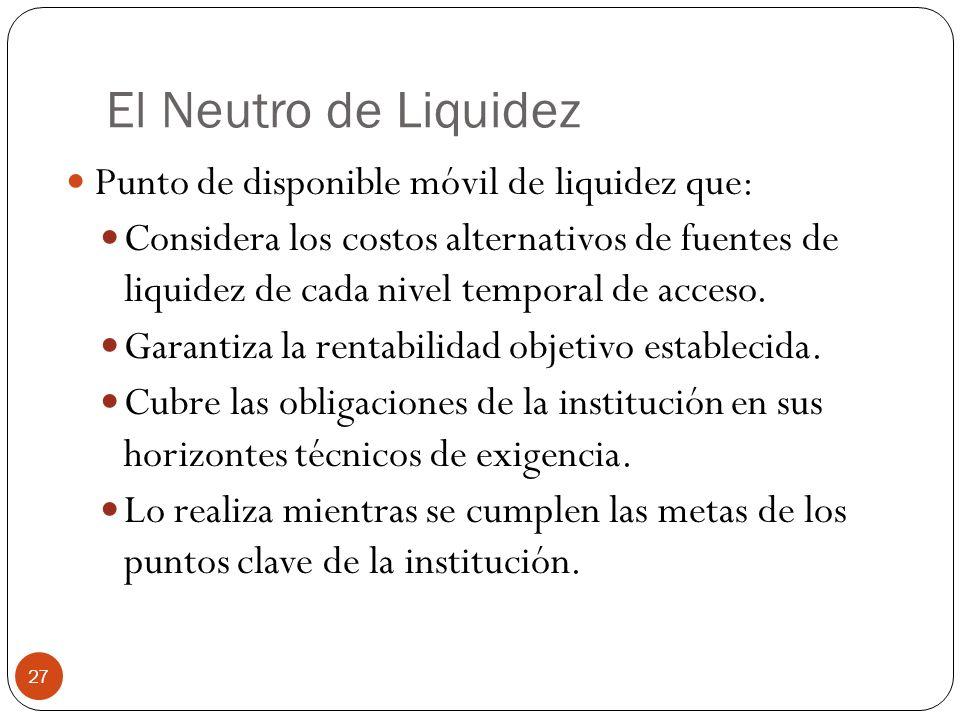 El Neutro de Liquidez Punto de disponible móvil de liquidez que: Considera los costos alternativos de fuentes de liquidez de cada nivel temporal de acceso.
