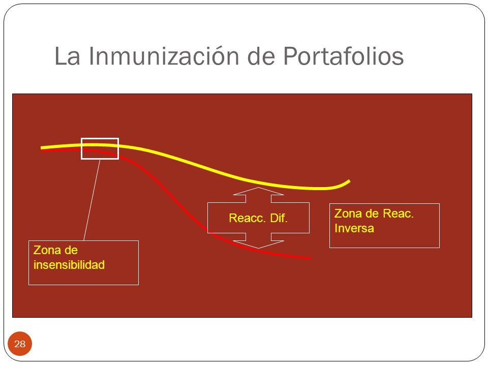 La Inmunización de Portafolios 28 Zona de insensibilidad Zona de Reac. Inversa Reacc. Dif.