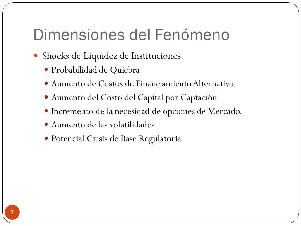 Dimensiones del Fenómeno Shocks de Liquidez de Instituciones. Probabilidad de Quiebra Aumento de Costos de Financiamiento Alternativo. Aumento del Cos