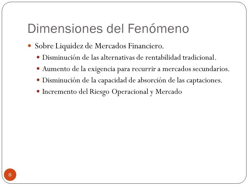 Dimensiones del Fenómeno Sobre Liquidez de Mercados Financiero. Disminución de las alternativas de rentabilidad tradicional. Aumento de la exigencia p