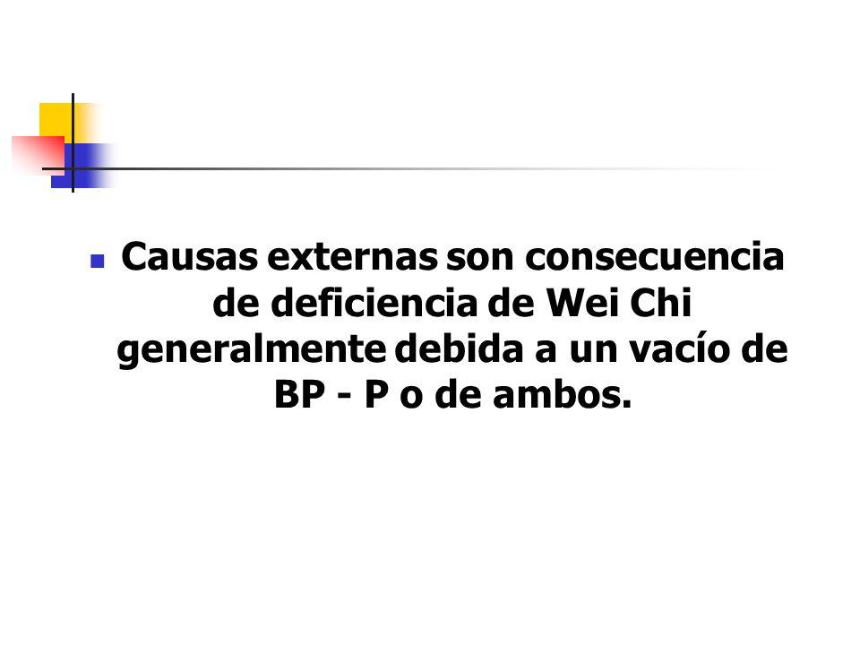 Causas externas son consecuencia de deficiencia de Wei Chi generalmente debida a un vacío de BP - P o de ambos.