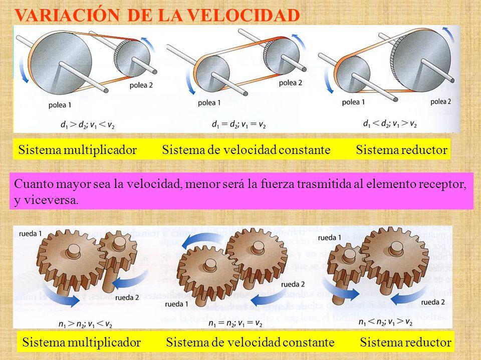 Cuanto mayor sea la velocidad, menor será la fuerza trasmitida al elemento receptor, y viceversa. Sistema multiplicador Sistema de velocidad constante