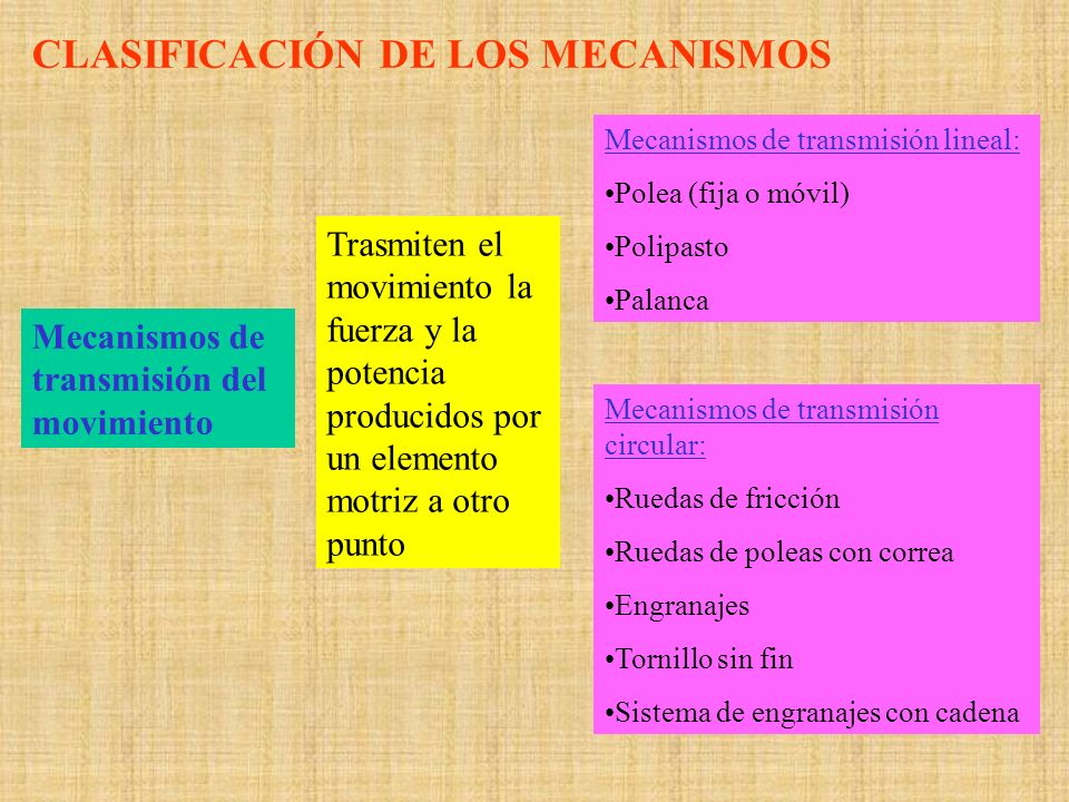 CLASIFICACIÓN DE LOS MECANISMOS Mecanismos de transmisión del movimiento Trasmiten el movimiento la fuerza y la potencia producidos por un elemento mo