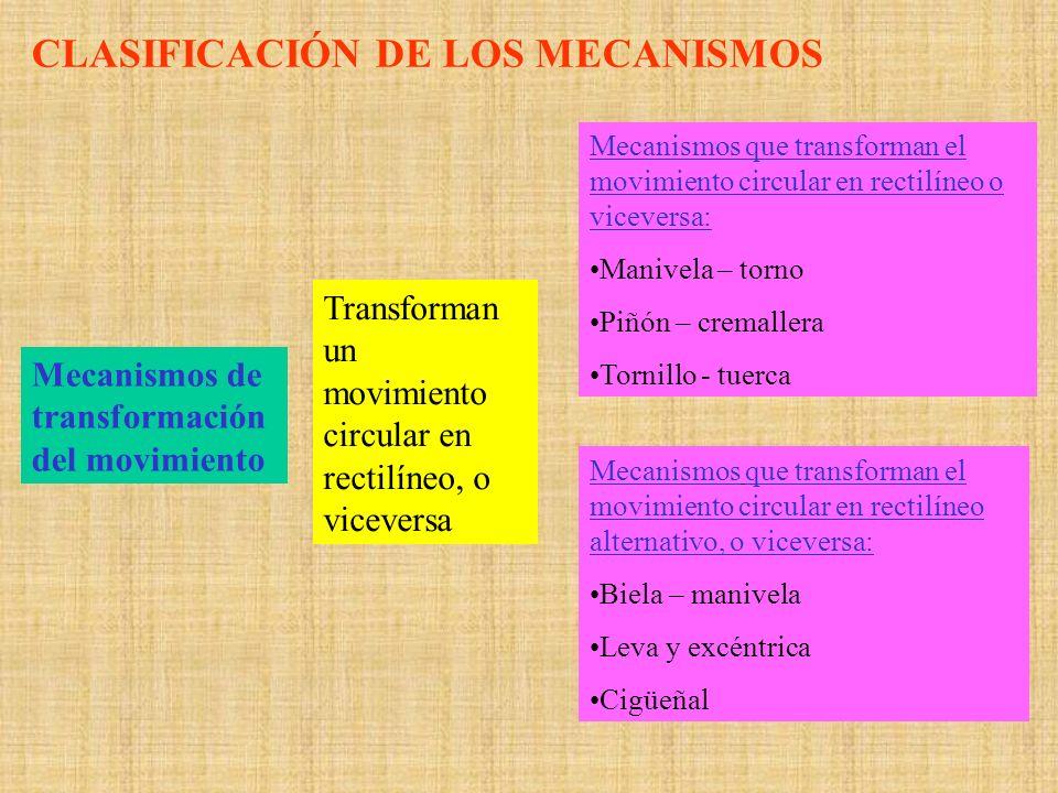 Mecanismos de transformación del movimiento Transforman un movimiento circular en rectilíneo, o viceversa Mecanismos que transforman el movimiento cir