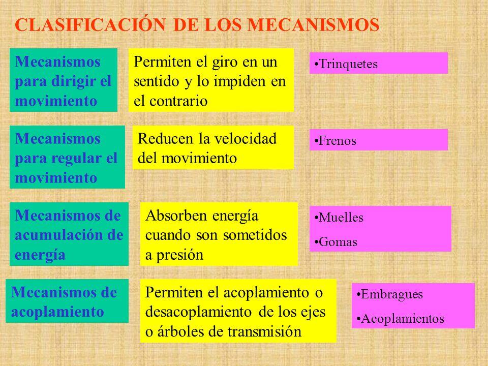 MECANISMOS DE TRANSMISIÓN LINEAL Palanca Es una barra rígida que gira en torno a un punto de apoyo.