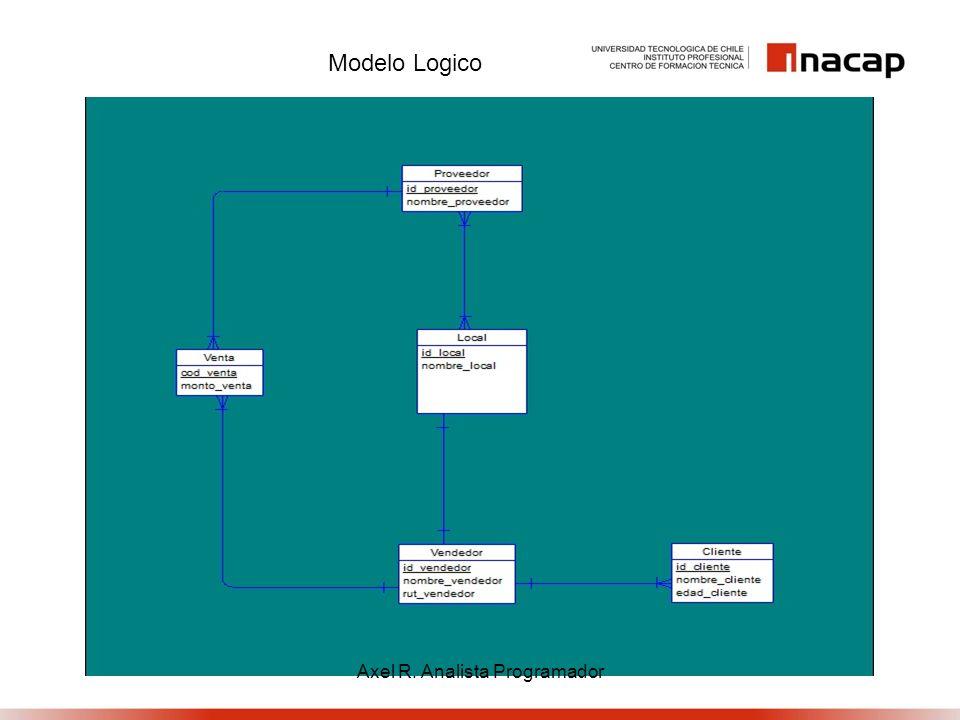 Modelo Físico Axel R. Analista Programador