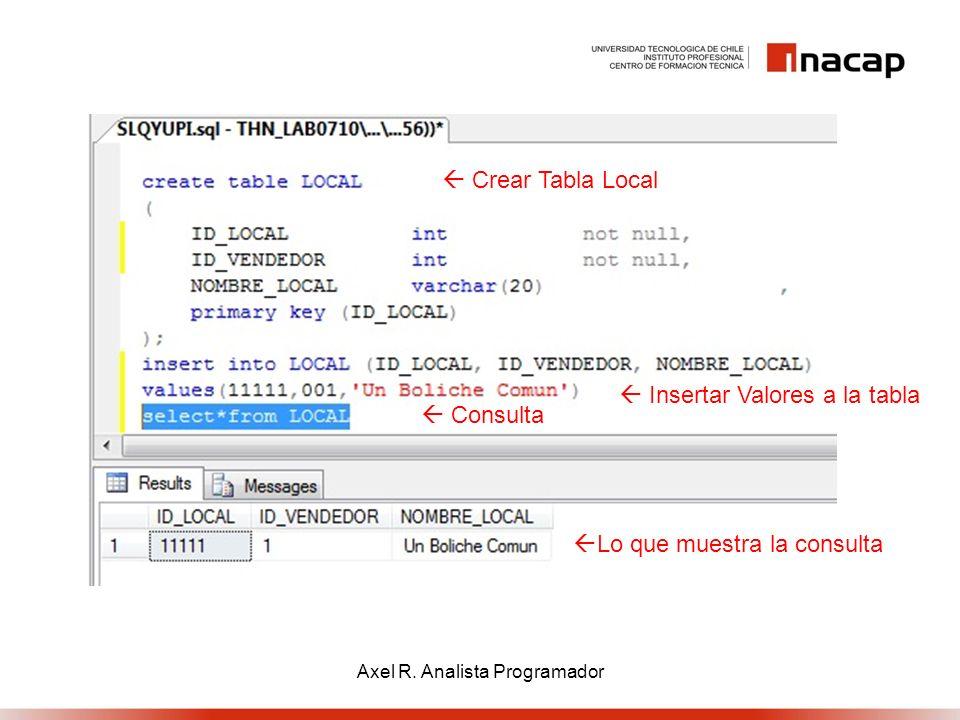 Crear Tabla Local Insertar Valores a la tabla Consulta Lo que muestra la consulta Axel R. Analista Programador