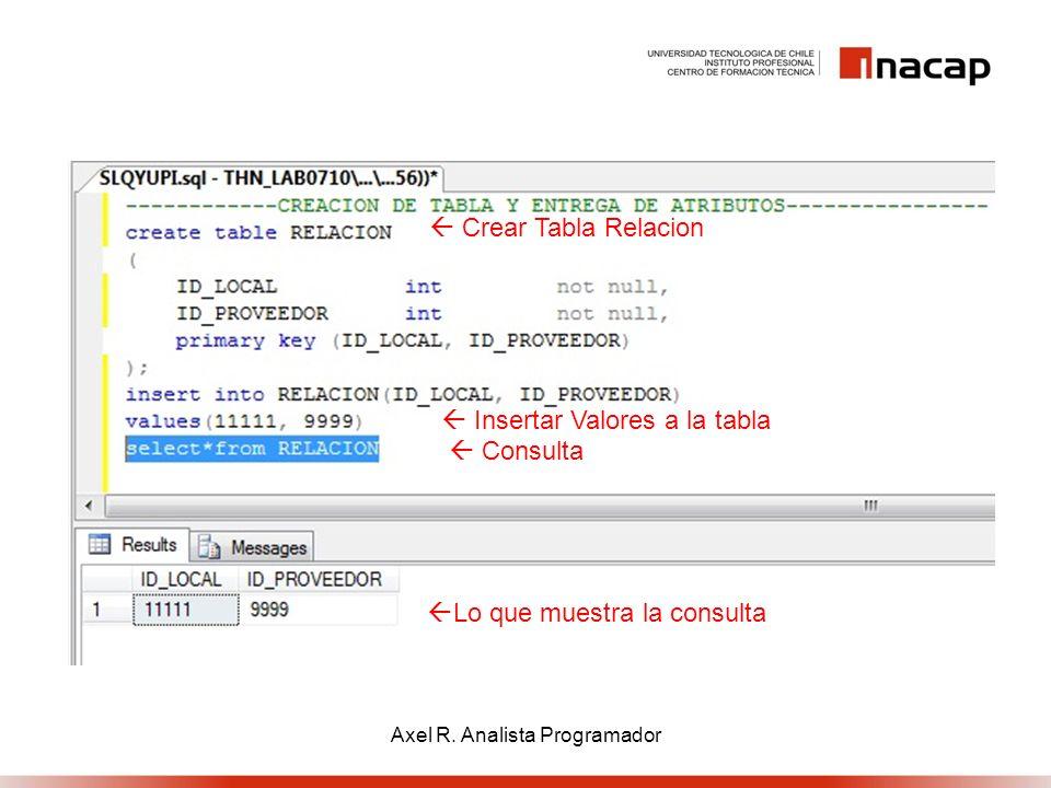 Crear Tabla Relacion Insertar Valores a la tabla Consulta Lo que muestra la consulta Axel R. Analista Programador
