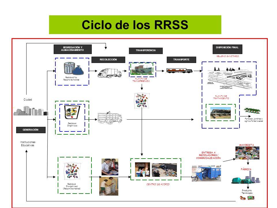 Residuos Orgánicos Residuos Inorgánicos (Reaprovechables) Producto Terminado CENTRO DE ACOPIO RELLENO SANITARIO FÁBRICA Parques, jardines y agricultor